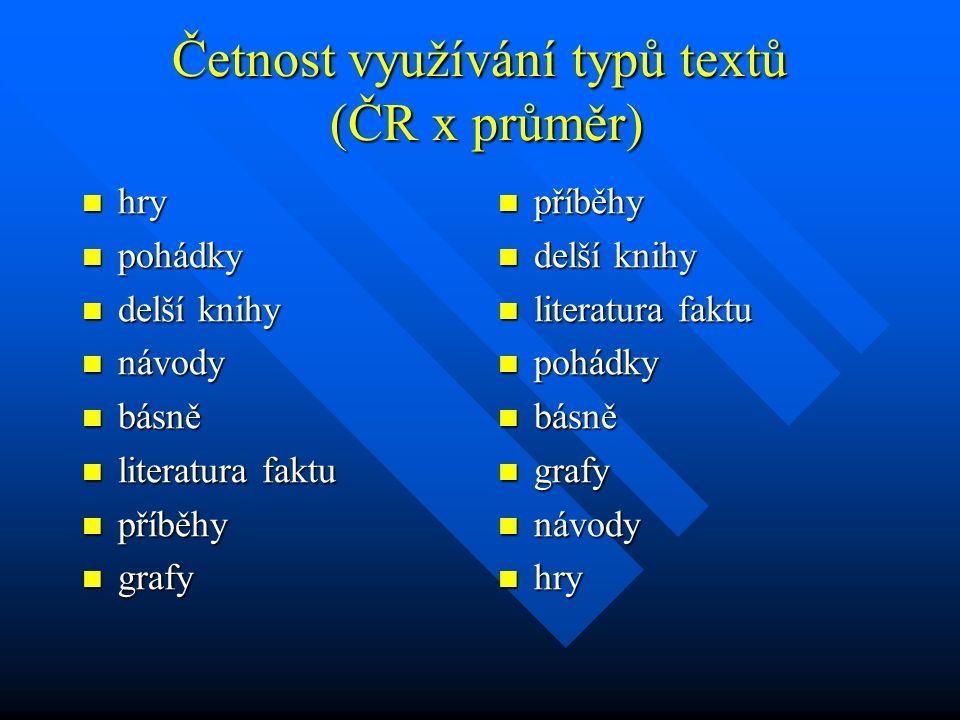 Četnost využívání typů textů (ČR x průměr)