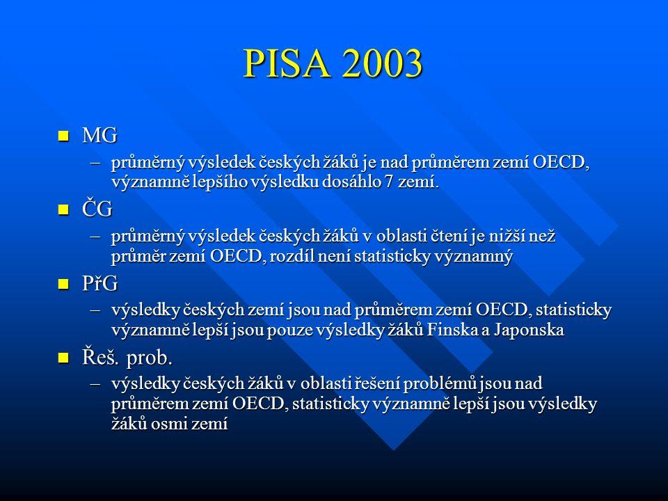 PISA 2003 MG. průměrný výsledek českých žáků je nad průměrem zemí OECD, významně lepšího výsledku dosáhlo 7 zemí.