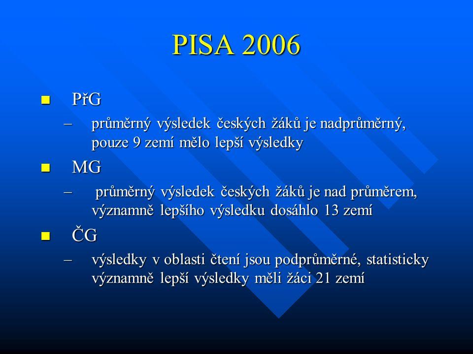 PISA 2006 PřG. průměrný výsledek českých žáků je nadprůměrný, pouze 9 zemí mělo lepší výsledky. MG.
