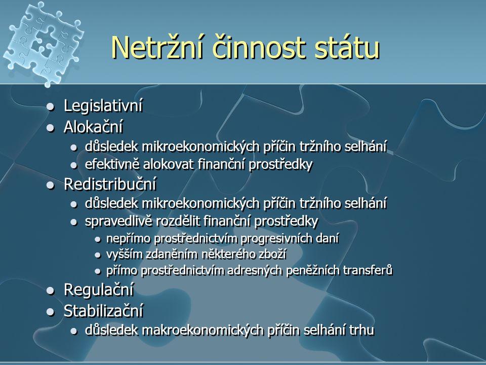 Netržní činnost státu Legislativní Alokační Redistribuční Regulační