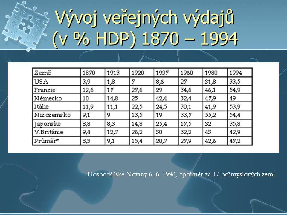 Vývoj veřejných výdajů (v % HDP) 1870 – 1994