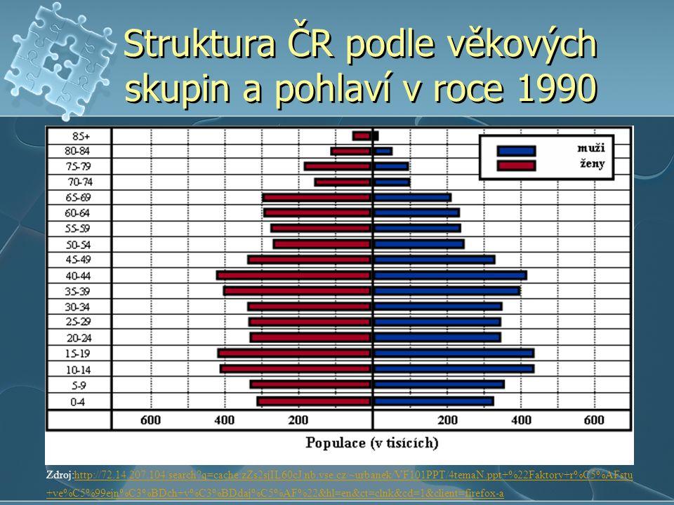 Struktura ČR podle věkových skupin a pohlaví v roce 1990