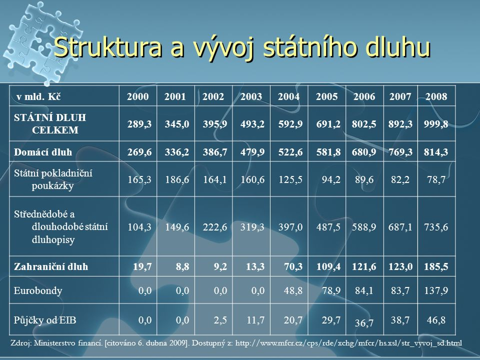Struktura a vývoj státního dluhu