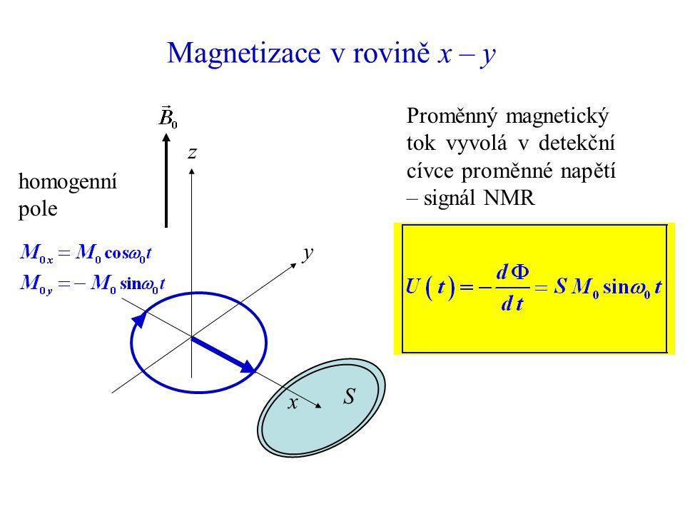Magnetizace v rovině x – y