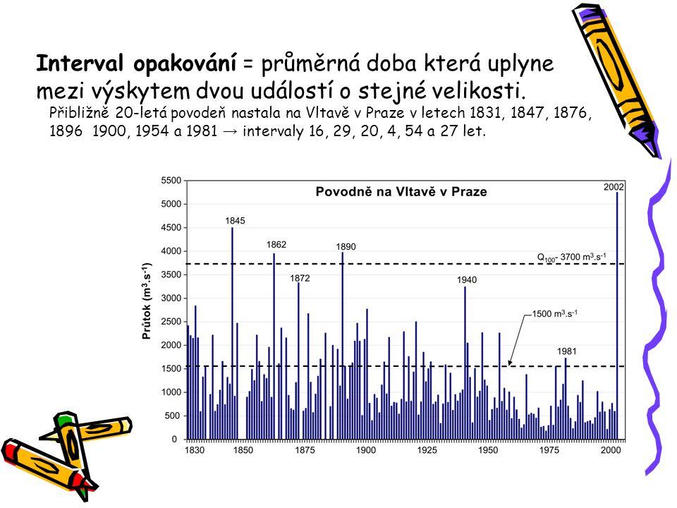 Interval opakování = průměrná doba která uplyne mezi výskytem dvou událostí o stejné velikosti.