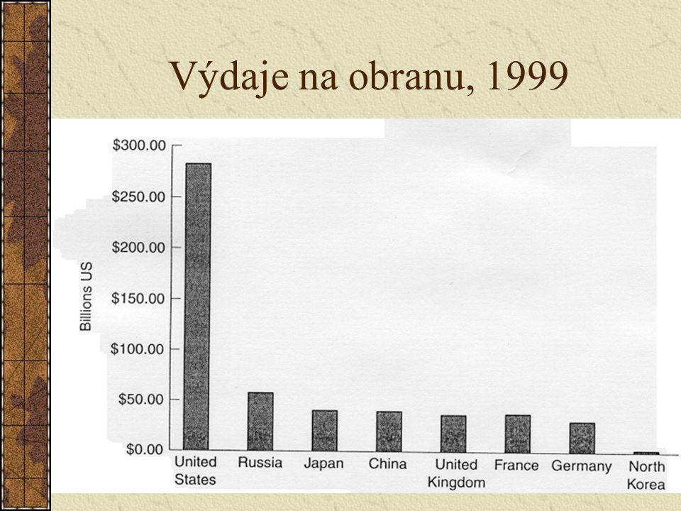 Výdaje na obranu, 1999