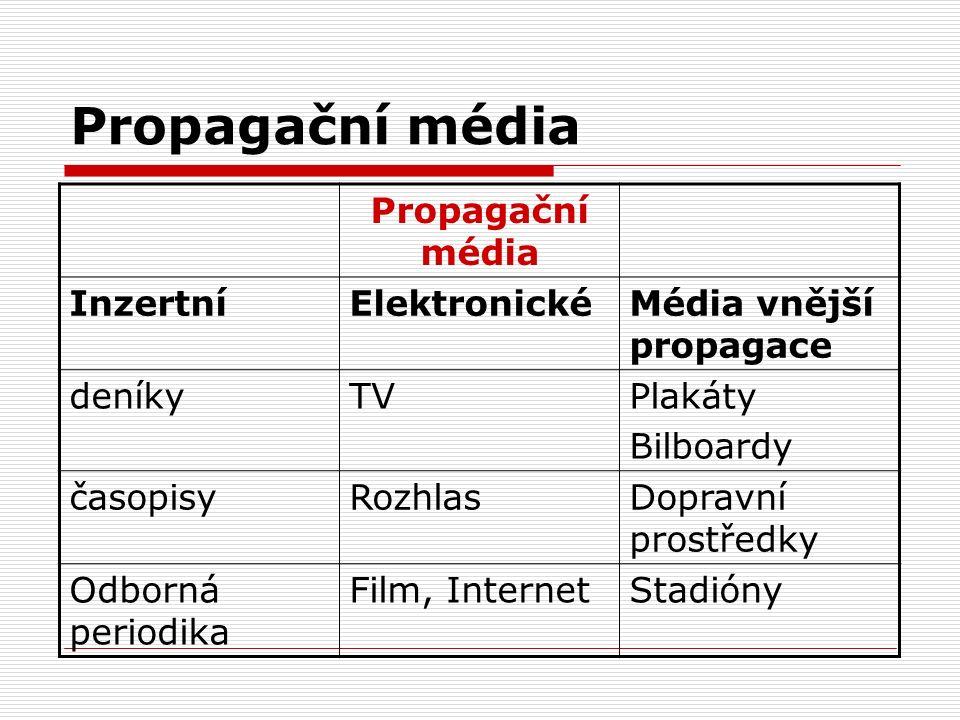 Propagační média Propagační média Inzertní Elektronické