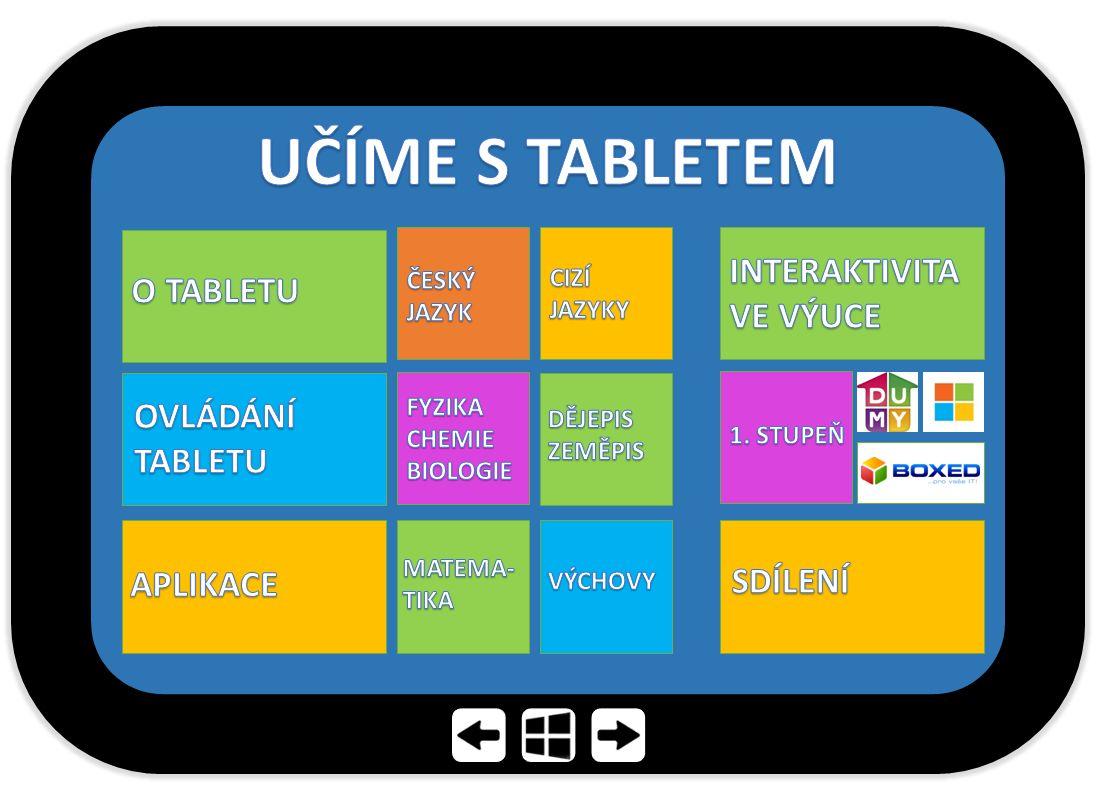 UČÍME S TABLETEM INTERAKTIVITA VE VÝUCE O TABLETU OVLÁDÁNÍ TABLETU
