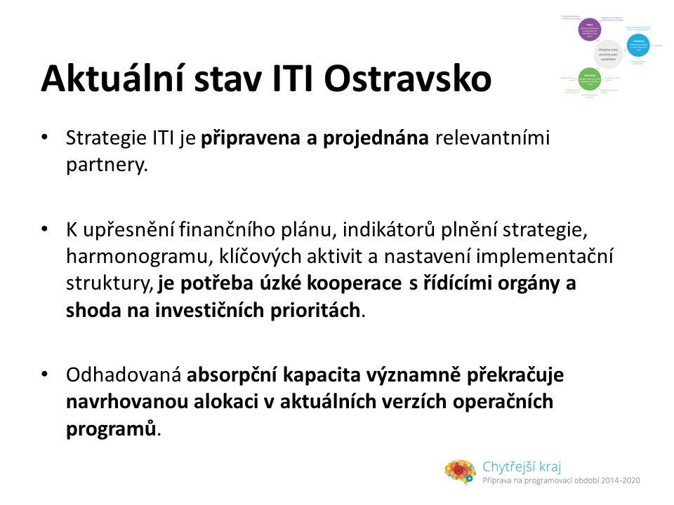 Aktuální stav ITI Ostravsko