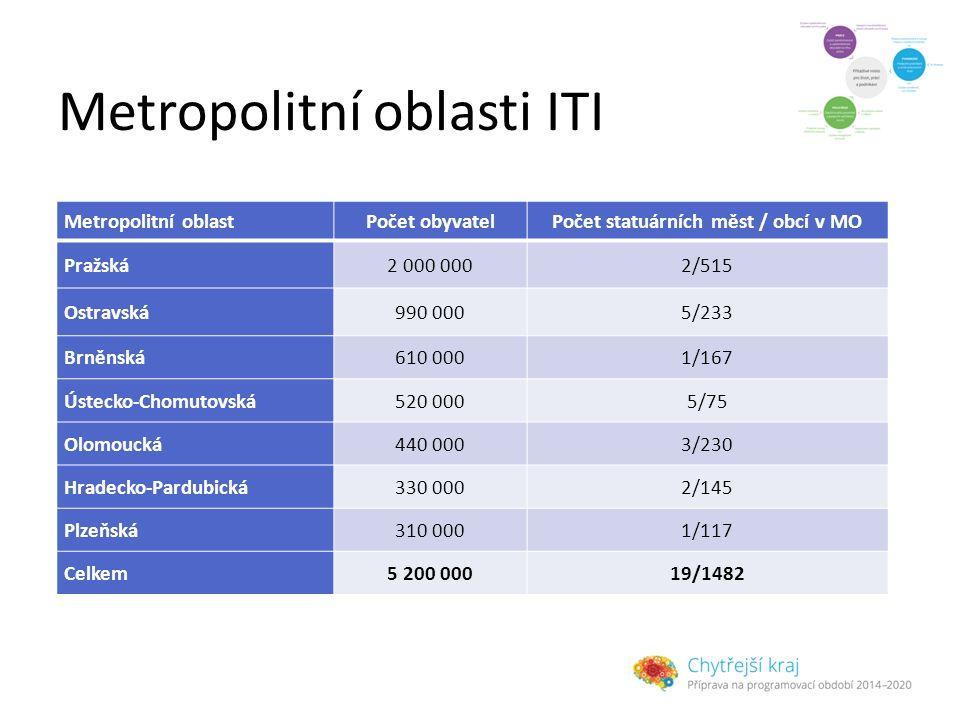 Metropolitní oblasti ITI