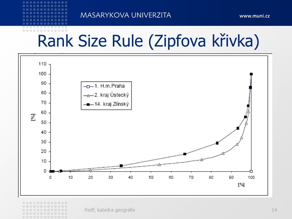 Rank Size Rule (Zipfova křivka)