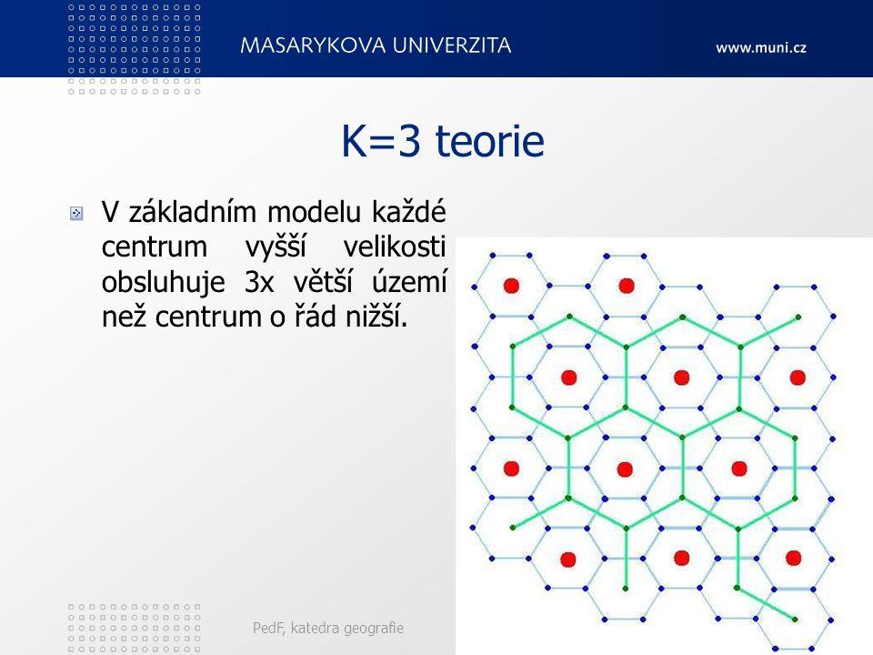 K=3 teorie V základním modelu každé centrum vyšší velikosti obsluhuje 3x větší území než centrum o řád nižší.