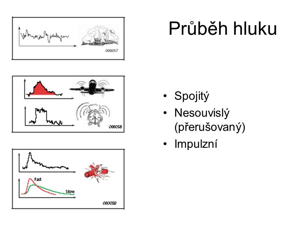 Průběh hluku Spojitý Nesouvislý (přerušovaný) Impulzní