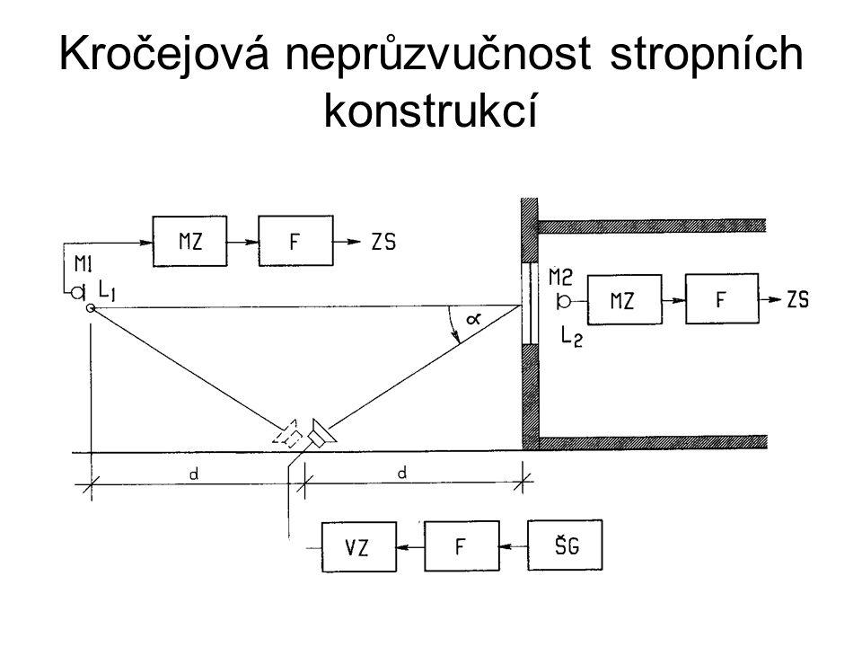 Kročejová neprůzvučnost stropních konstrukcí