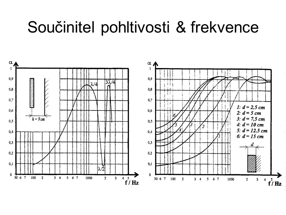 Součinitel pohltivosti & frekvence