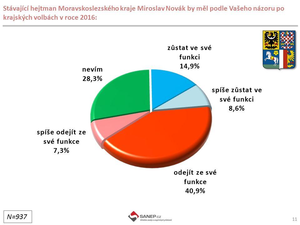 Stávající hejtman Moravskoslezského kraje Miroslav Novák by měl podle Vašeho názoru po krajských volbách v roce 2016: