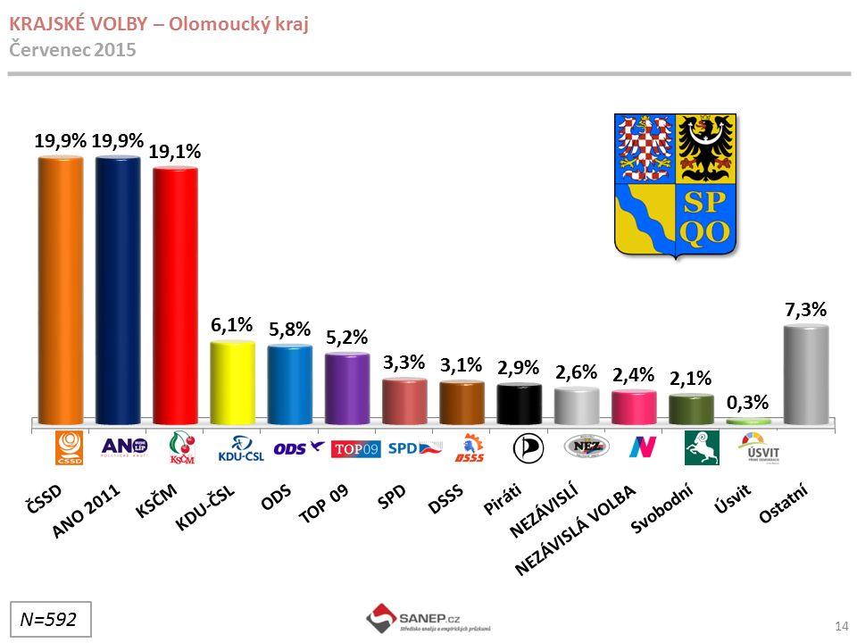 KRAJSKÉ VOLBY – Olomoucký kraj