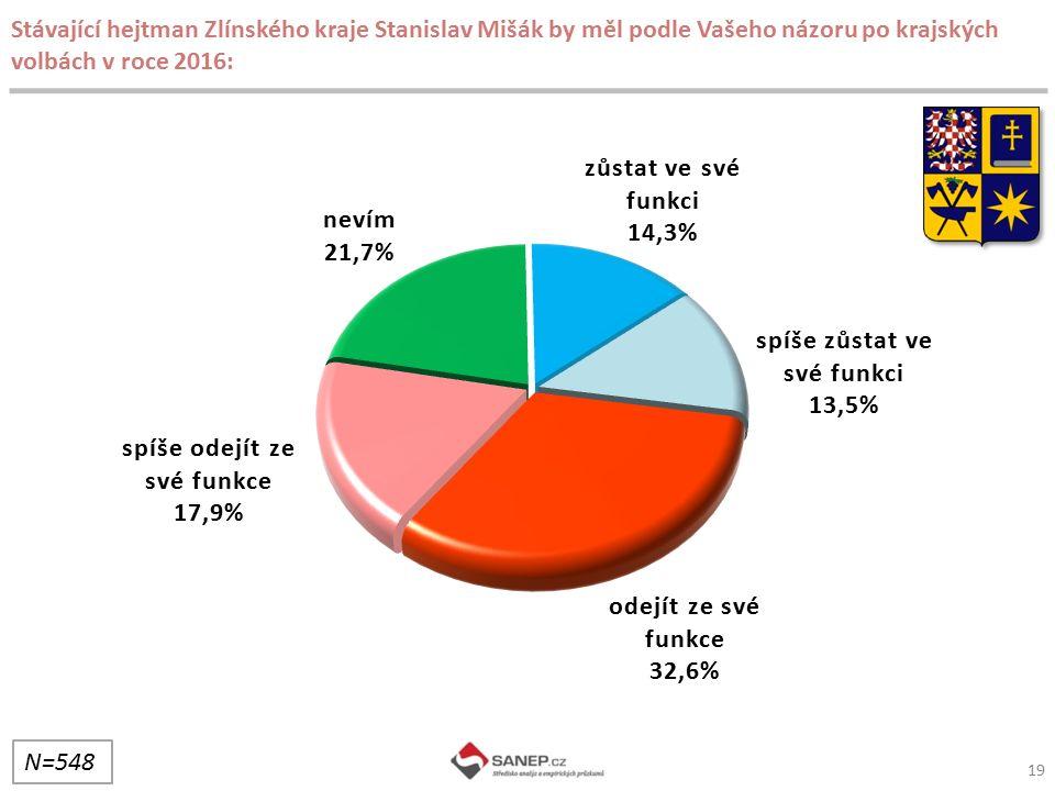 Stávající hejtman Zlínského kraje Stanislav Mišák by měl podle Vašeho názoru po krajských volbách v roce 2016: