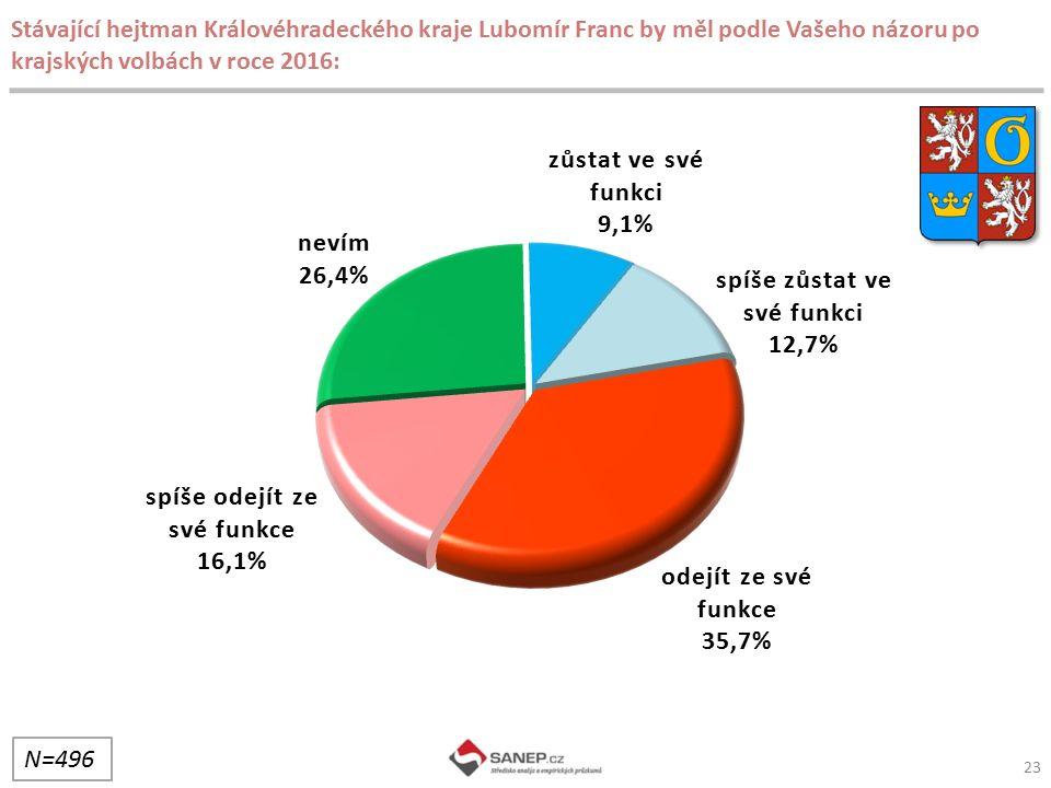 Stávající hejtman Královéhradeckého kraje Lubomír Franc by měl podle Vašeho názoru po krajských volbách v roce 2016: