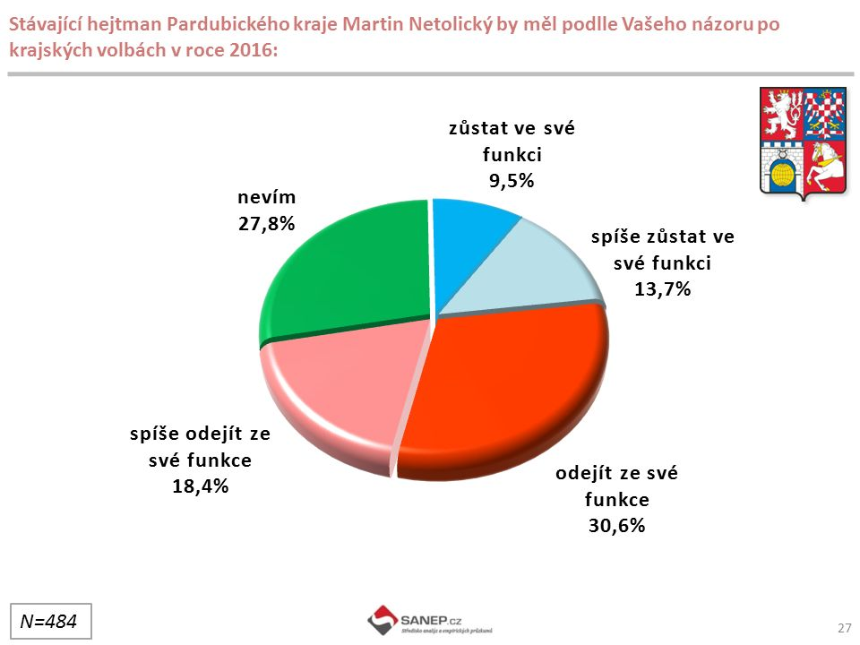 Stávající hejtman Pardubického kraje Martin Netolický by měl podlle Vašeho názoru po krajských volbách v roce 2016: