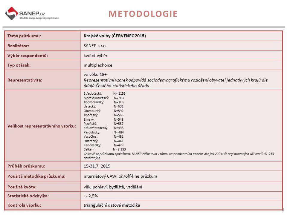 METODOLOGIE Téma průzkumu: Krajské volby (ČERVENEC 2015) Realizátor: