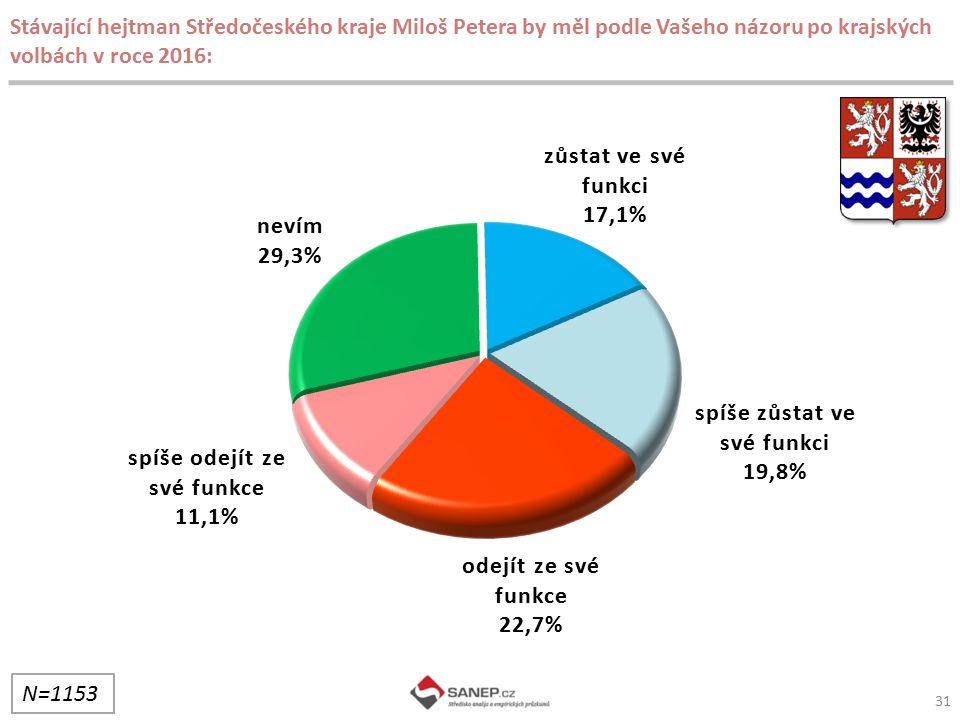 Stávající hejtman Středočeského kraje Miloš Petera by měl podle Vašeho názoru po krajských volbách v roce 2016: