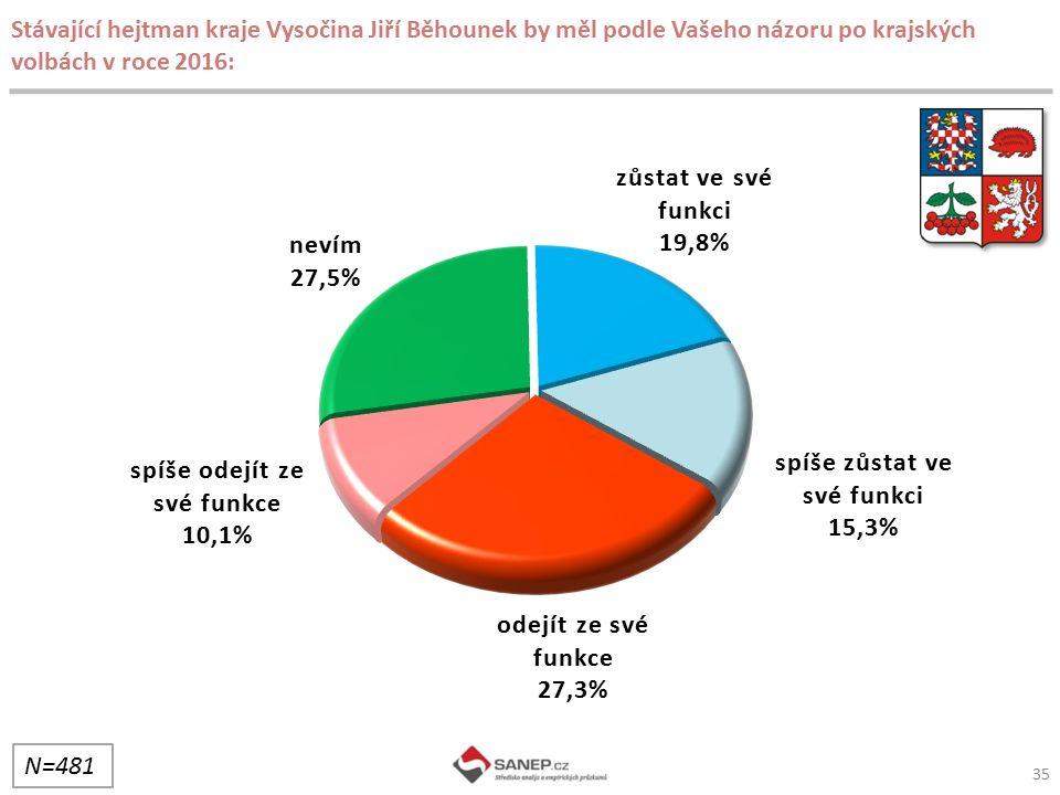 Stávající hejtman kraje Vysočina Jiří Běhounek by měl podle Vašeho názoru po krajských volbách v roce 2016: