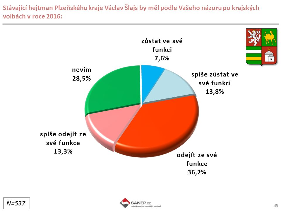 Stávající hejtman Plzeňského kraje Václav Šlajs by měl podle Vašeho názoru po krajských volbách v roce 2016: