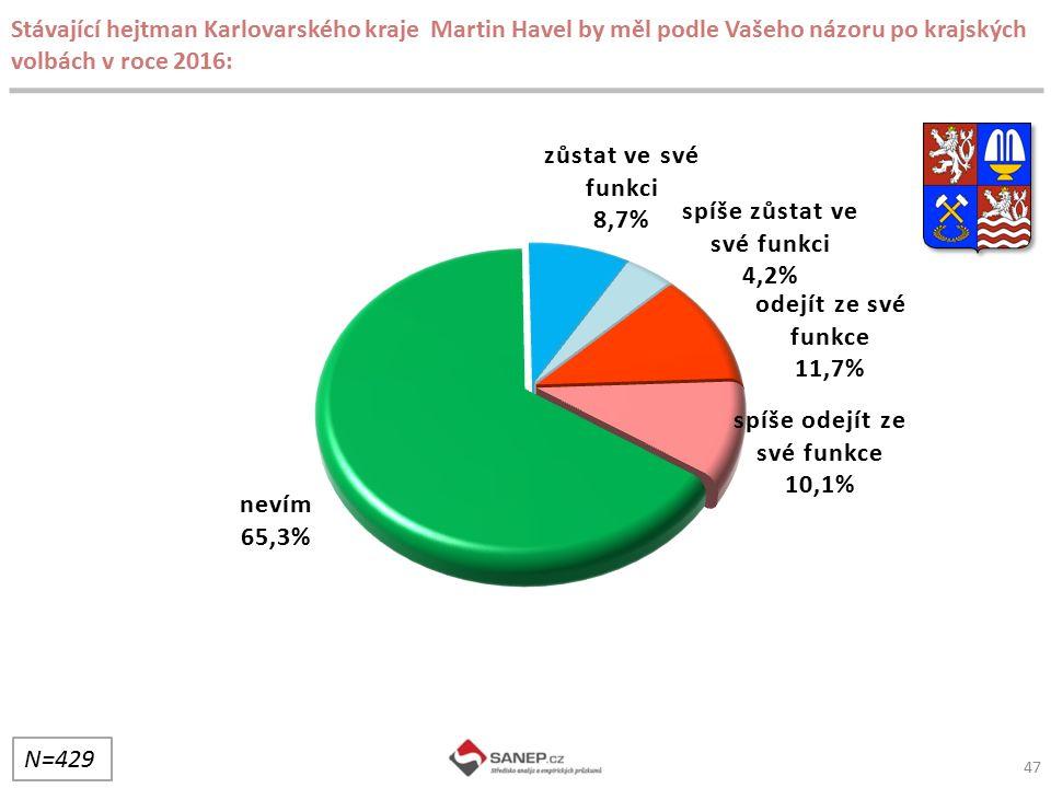 Stávající hejtman Karlovarského kraje Martin Havel by měl podle Vašeho názoru po krajských volbách v roce 2016:
