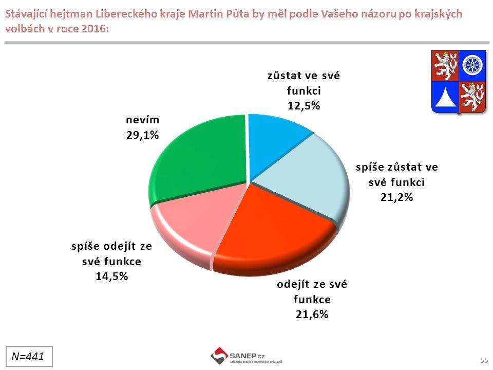 Stávající hejtman Libereckého kraje Martin Půta by měl podle Vašeho názoru po krajských volbách v roce 2016: