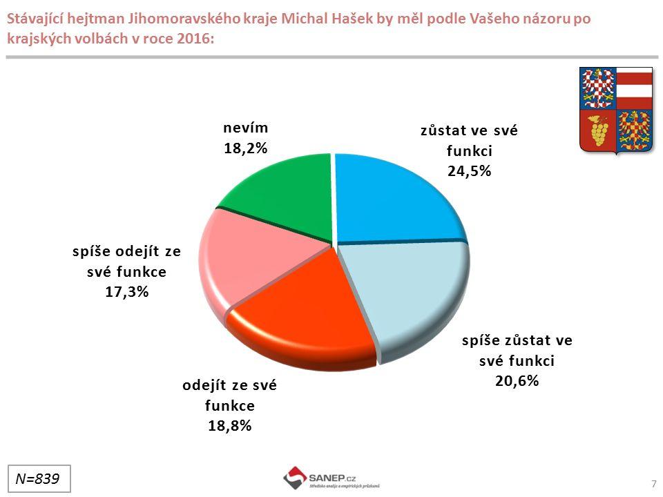 Stávající hejtman Jihomoravského kraje Michal Hašek by měl podle Vašeho názoru po krajských volbách v roce 2016: