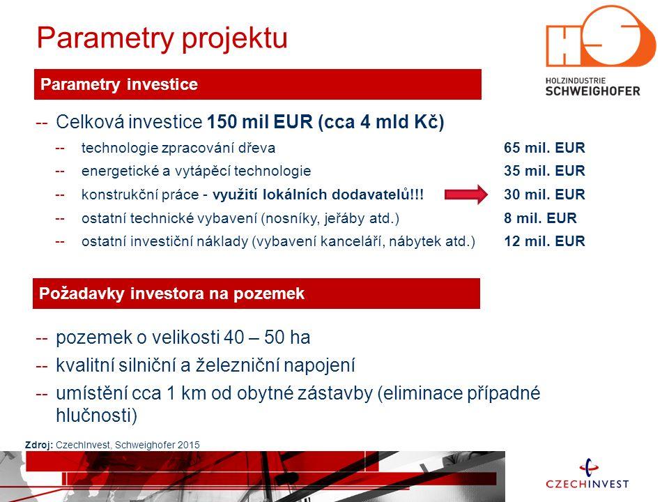 Parametry projektu -- Celková investice 150 mil EUR (cca 4 mld Kč)