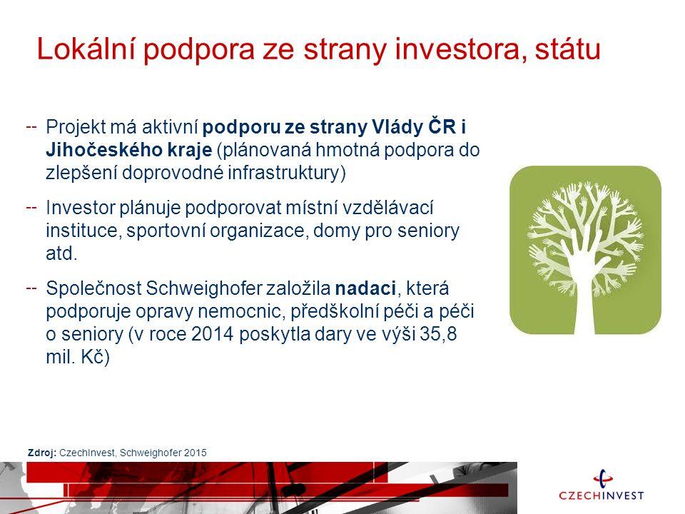 Lokální podpora ze strany investora, státu