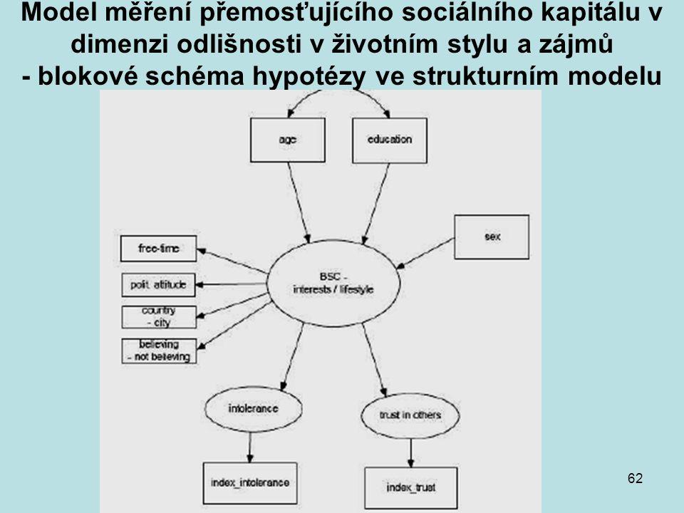 Model měření přemosťujícího sociálního kapitálu v dimenzi odlišnosti v životním stylu a zájmů - blokové schéma hypotézy ve strukturním modelu