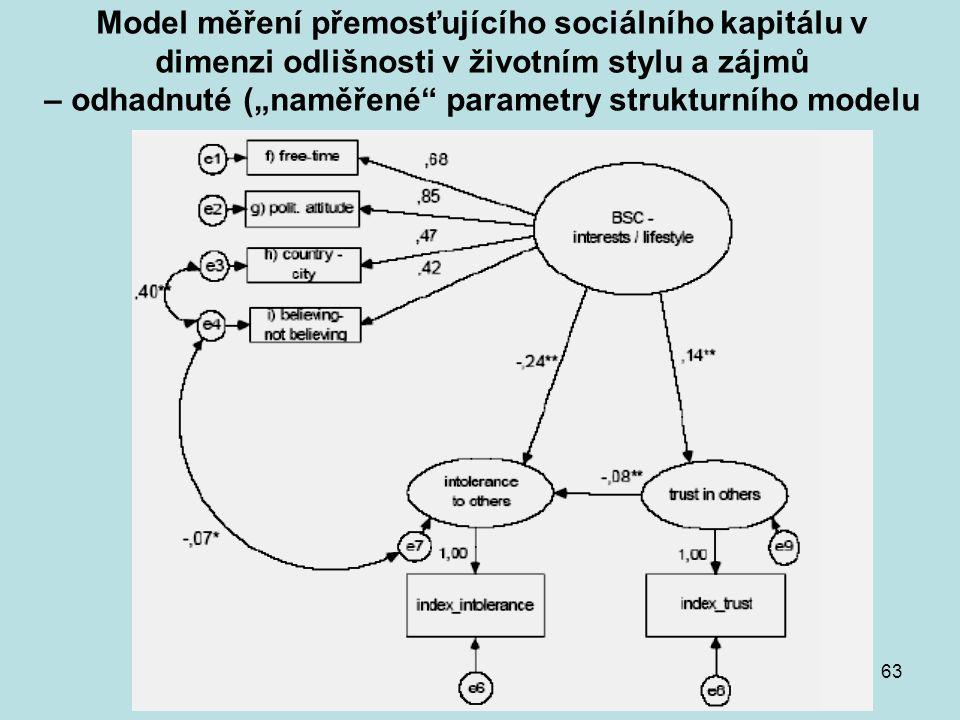 """Model měření přemosťujícího sociálního kapitálu v dimenzi odlišnosti v životním stylu a zájmů – odhadnuté (""""naměřené parametry strukturního modelu"""