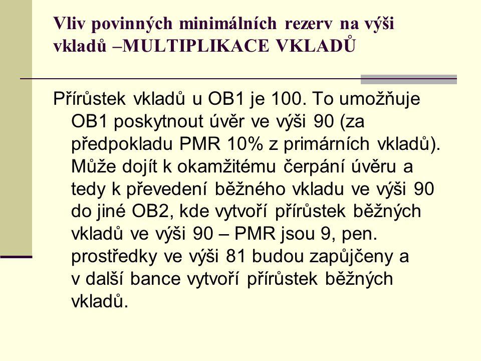 Vliv povinných minimálních rezerv na výši vkladů –MULTIPLIKACE VKLADŮ