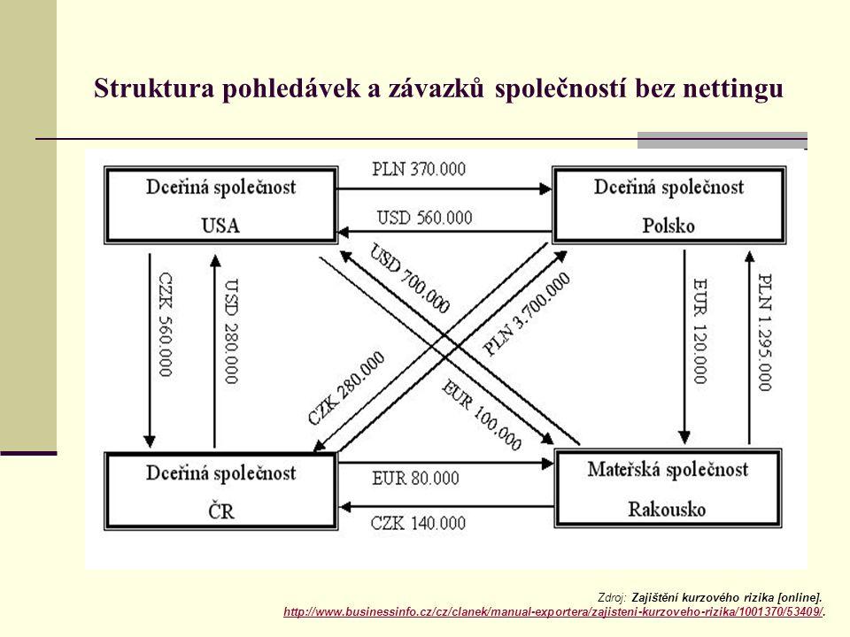 Struktura pohledávek a závazků společností bez nettingu