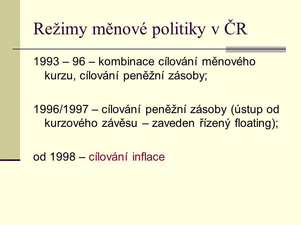 Režimy měnové politiky v ČR