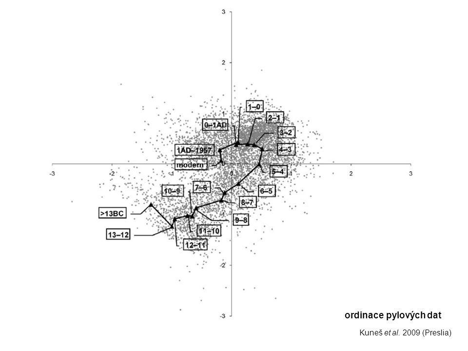 ordinace pylových dat Kuneš et al. 2009 (Preslia)