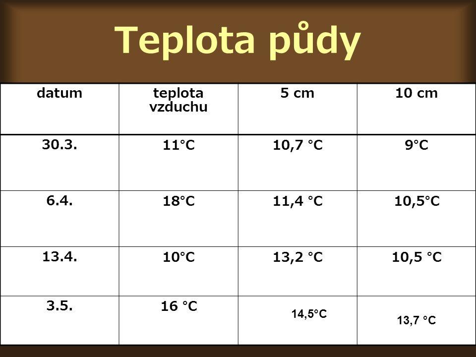 Teplota půdy datum teplota vzduchu 5 cm 10 cm 30.3. 11°C 10,7 °C 9°C