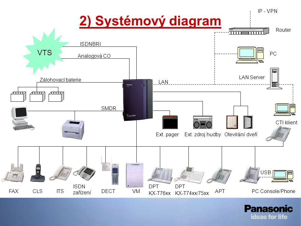 2) Systémový diagram VTS IP - VPN Router ISDNBRI PC Analogová CO