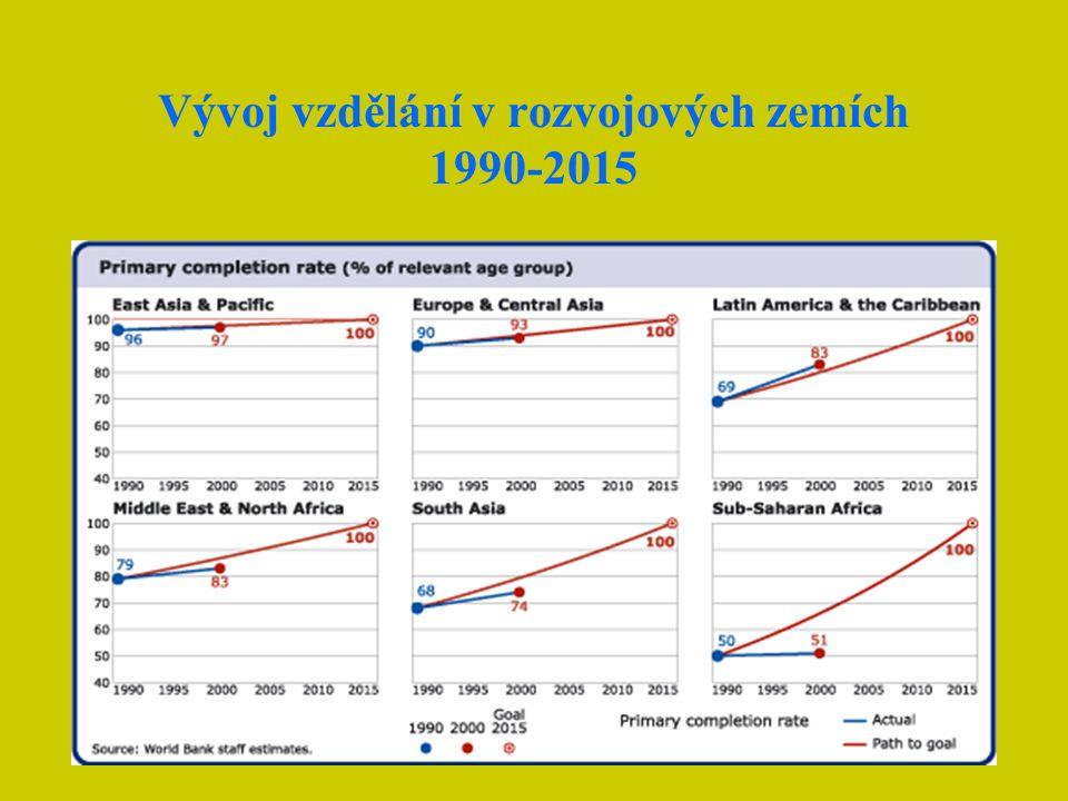 Vývoj vzdělání v rozvojových zemích 1990-2015