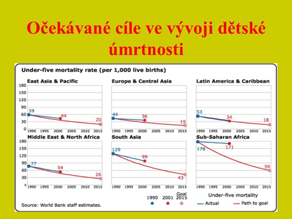 Očekávané cíle ve vývoji dětské úmrtnosti