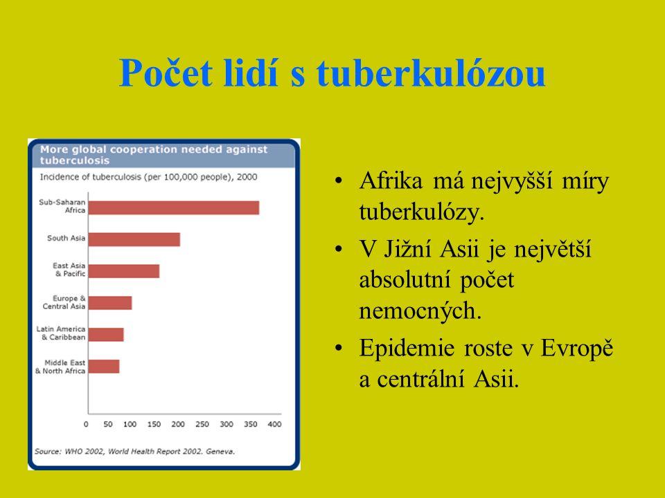 Počet lidí s tuberkulózou