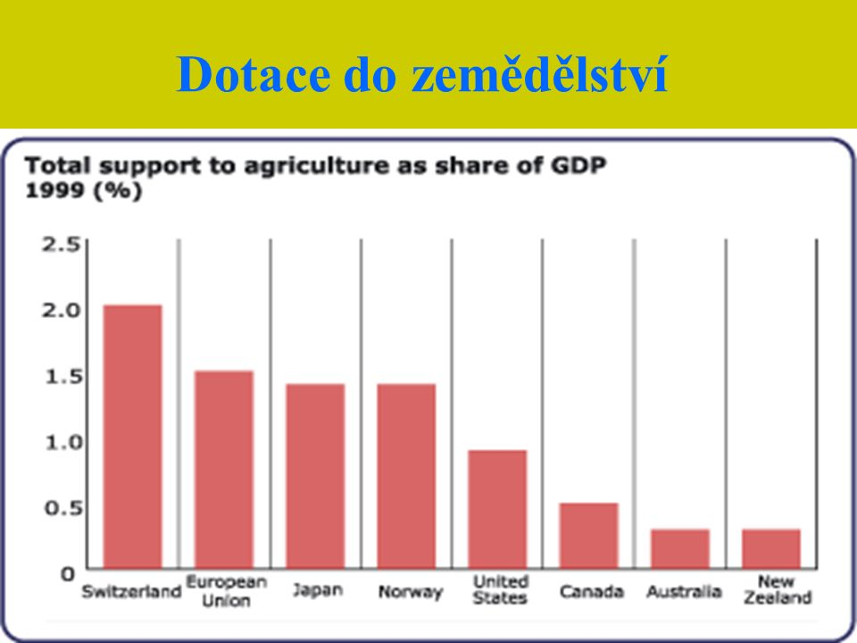 Dotace do zemědělství