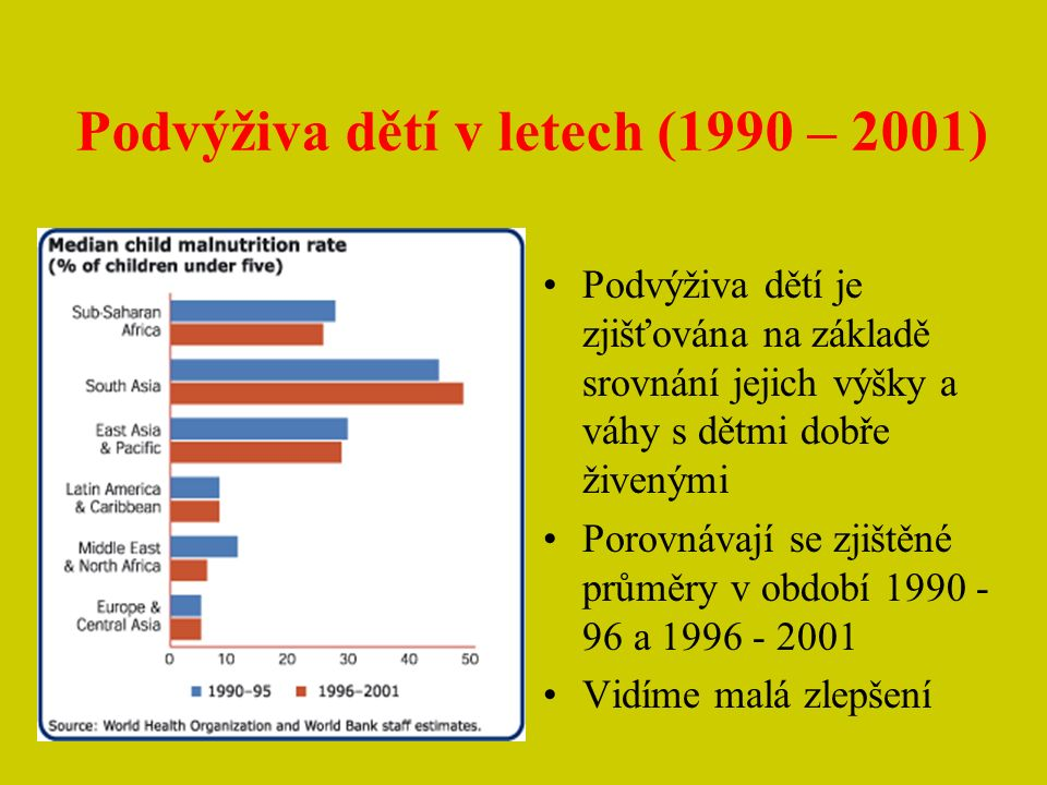 Podvýživa dětí v letech (1990 – 2001)
