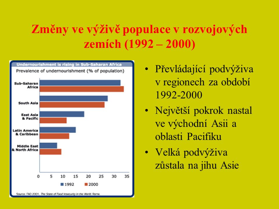 Změny ve výživě populace v rozvojových zemích (1992 – 2000)