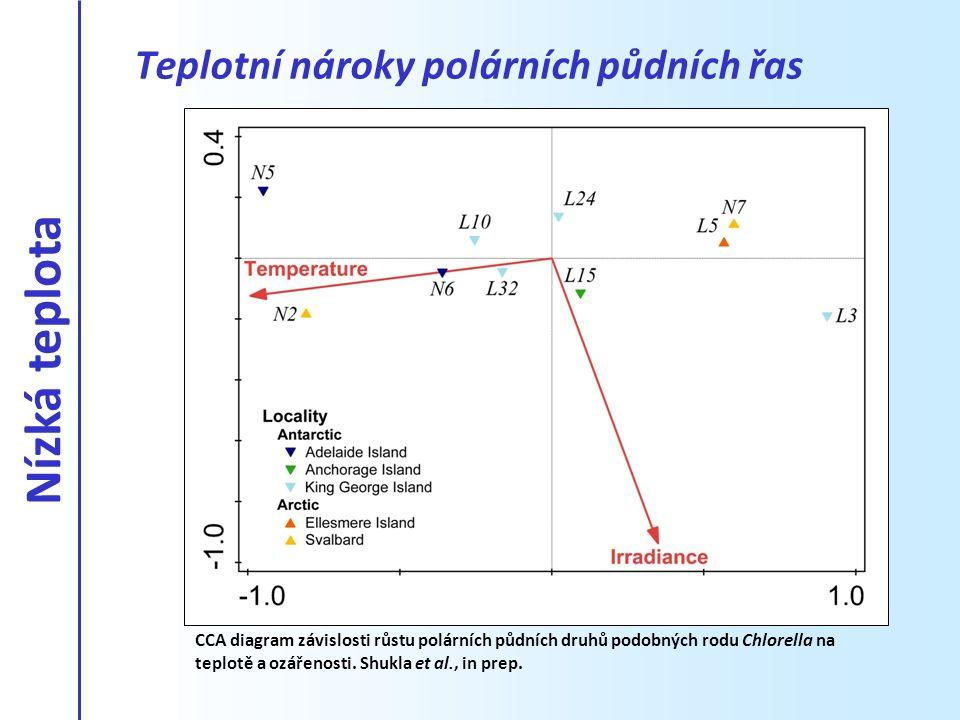 Nízká teplota Teplotní nároky polárních půdních řas
