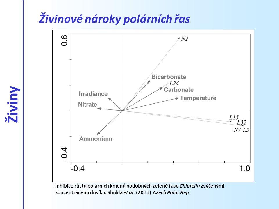 Živiny Živinové nároky polárních řas