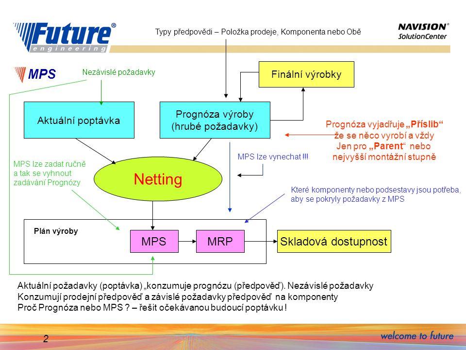 Netting MPS MPS MRP Skladová dostupnost Finální výrobky